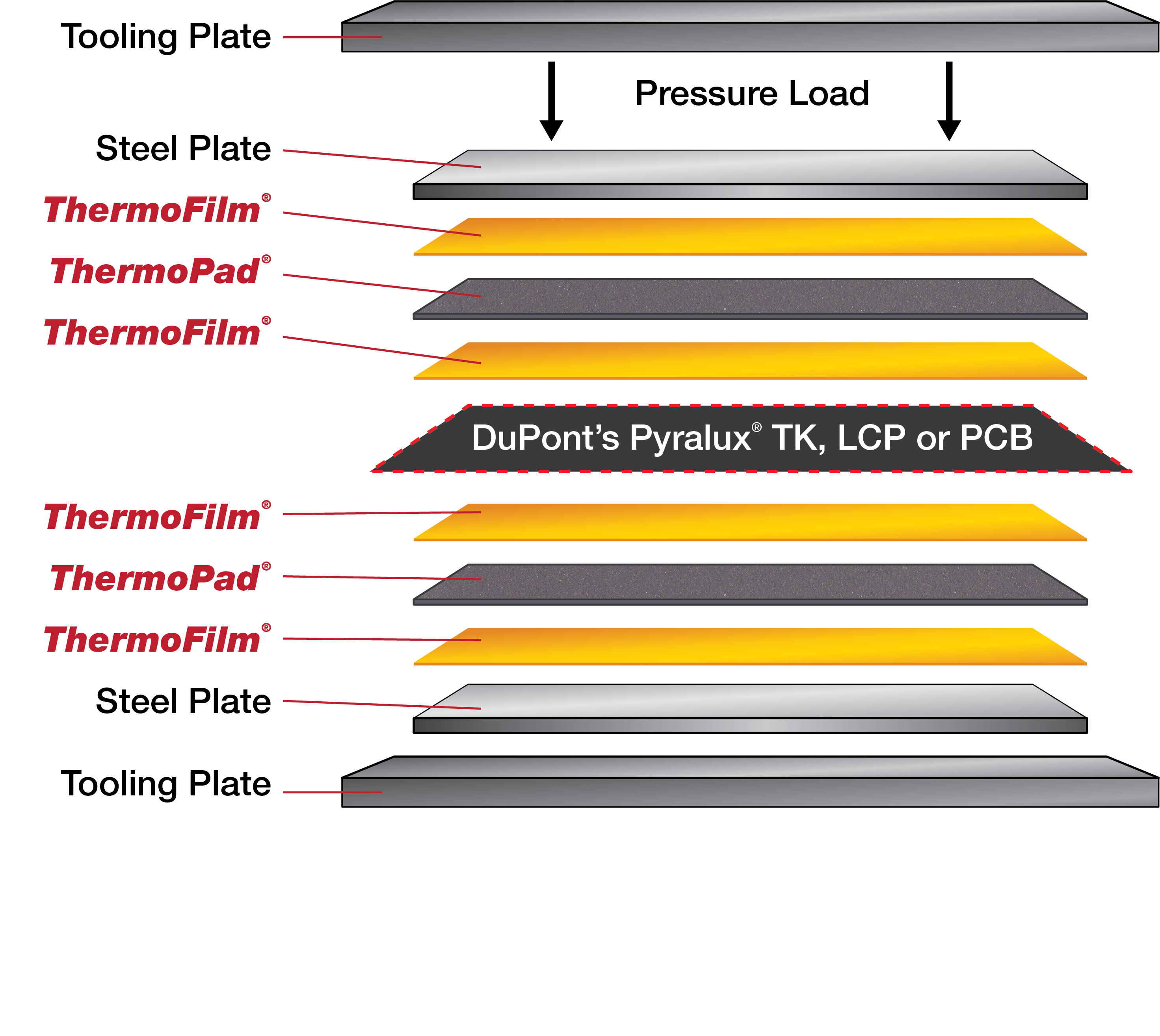 Recommended Lamination Layup for THERMOFILM™